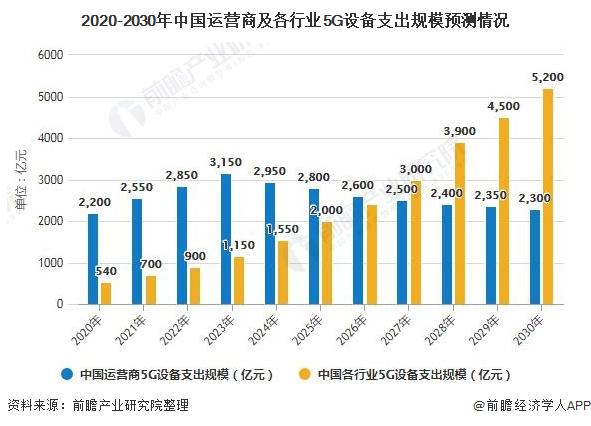 2020年中國工業互聯網行業市場現狀及發展趨勢