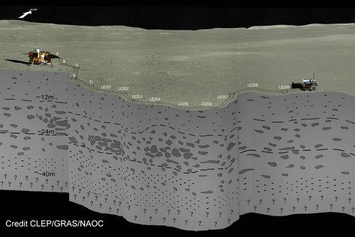 嫦娥四号测月雷达揭开月球后头地下浅层结构的面纱