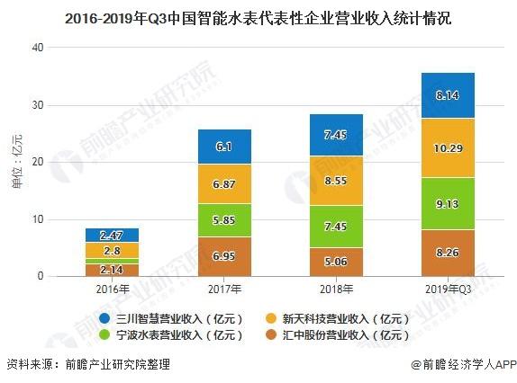 2020年中國智能水表行業競爭格局及發展趨勢分析