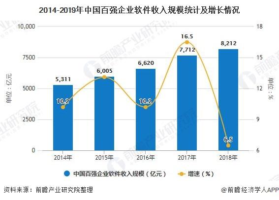2020年中國軟件行業市場分析:行業研發投入力度加強