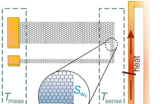微型自供電溫度傳感器芯片可用于高靈敏熱電偶設計