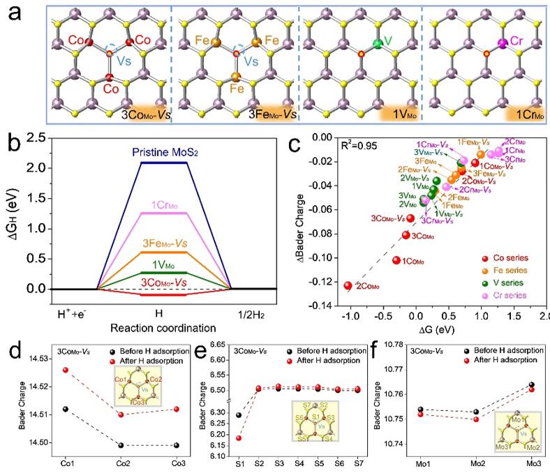 上海硅酸鹽所等在高活性析氫催化劑設計方面取得進展