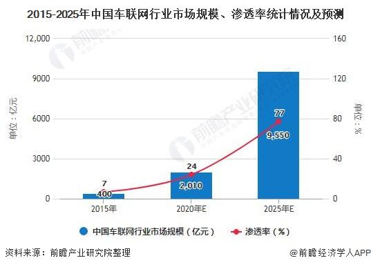 2020年中國智能網聯汽車行業市場現狀及發展趨勢