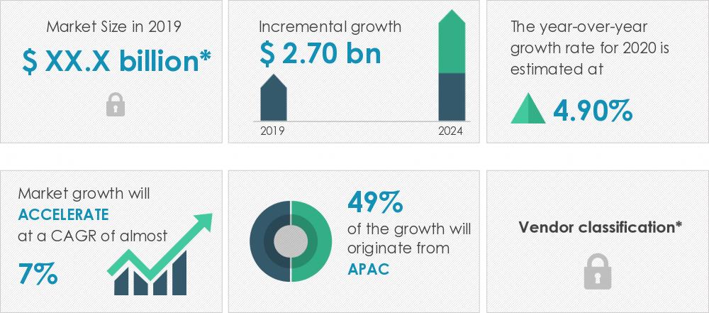 2020-24年全球射頻電纜市場規模有望增長27億美元