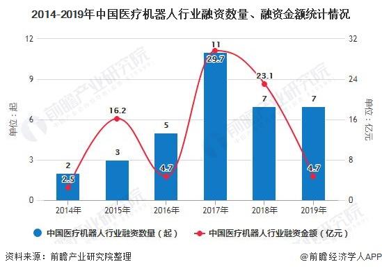 2020年中國醫療機器人行業市場現狀及發展前景分析