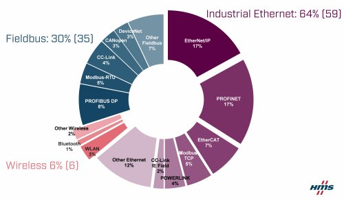 HMS發布2020年工業網絡市場份額報告