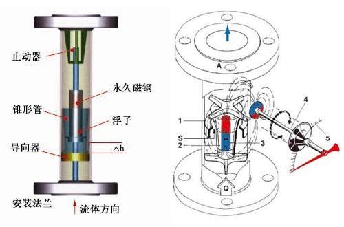 金属管浮子流量计的剖析图