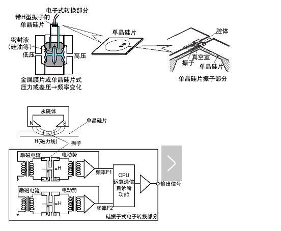 EJA變送器的原理圖