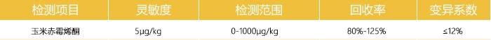 玉米赤霉烯酮检测参数