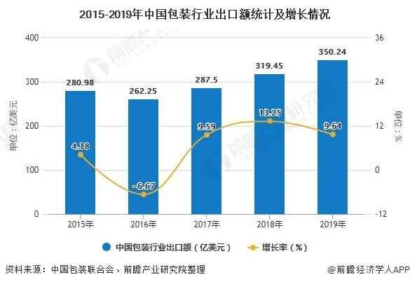 2020年中国包装行业进出口现状分析
